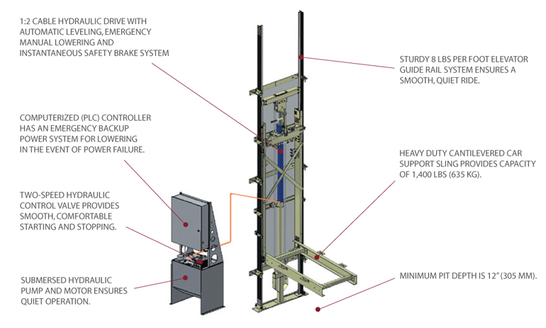 Elvoron Lu La Elevator Drive System